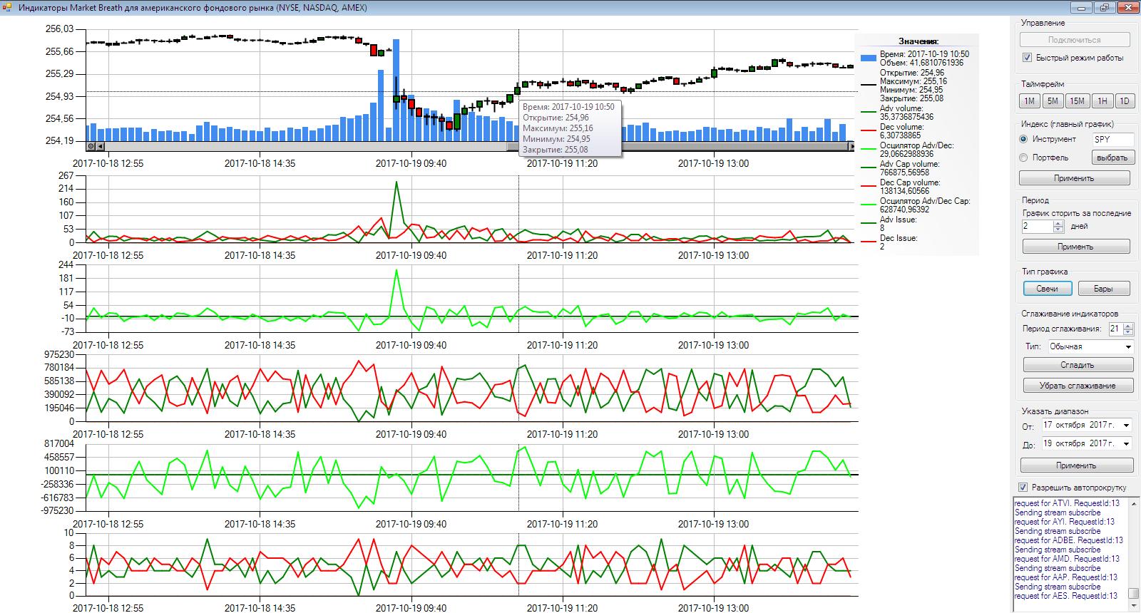 Серия индикаторов Market Breath для NYSE, NASDAQ, AMEX
