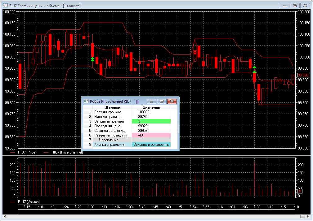 Робот ценового канала (Price Channel) на LUA для QUIK