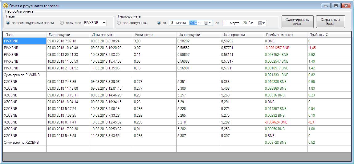 бот Binance результаты и статистика