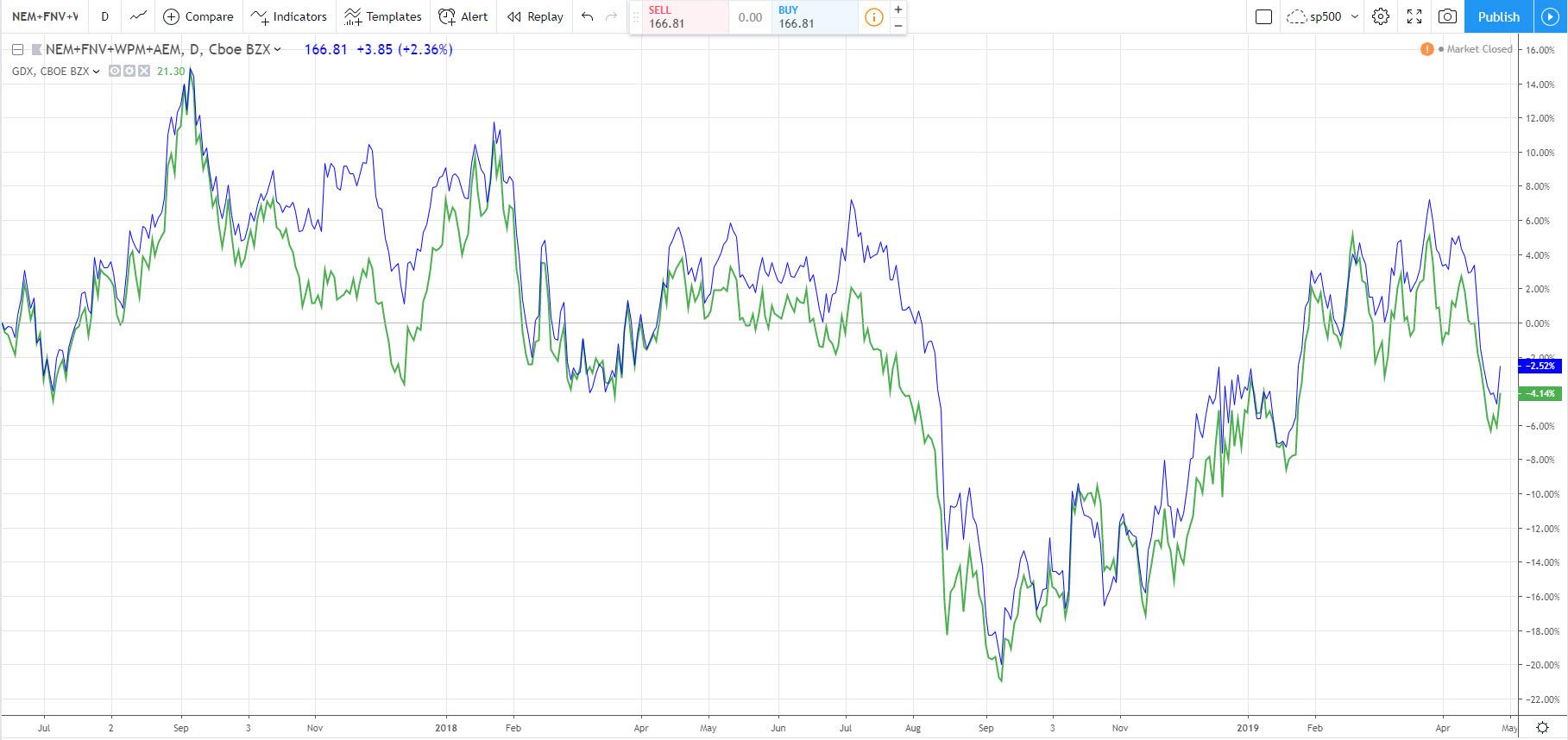 торговляETF против акций входящих в этот фонд