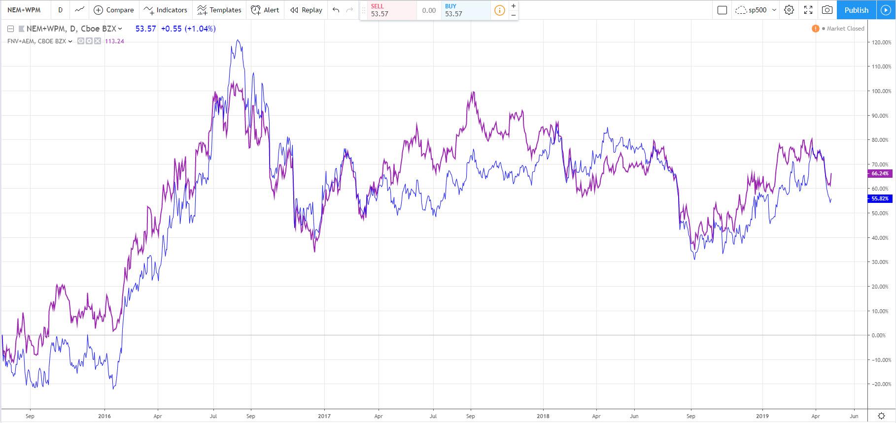 сравнение корзины акций с одного сектора по сравнению с другой корзиной из этого же сектора - арбитраж