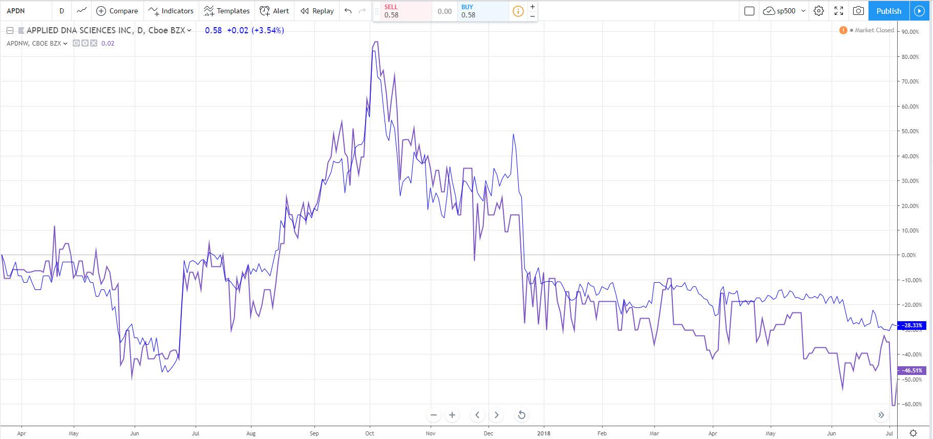 сравнение акции с варрантами на акции - парный трейдинг