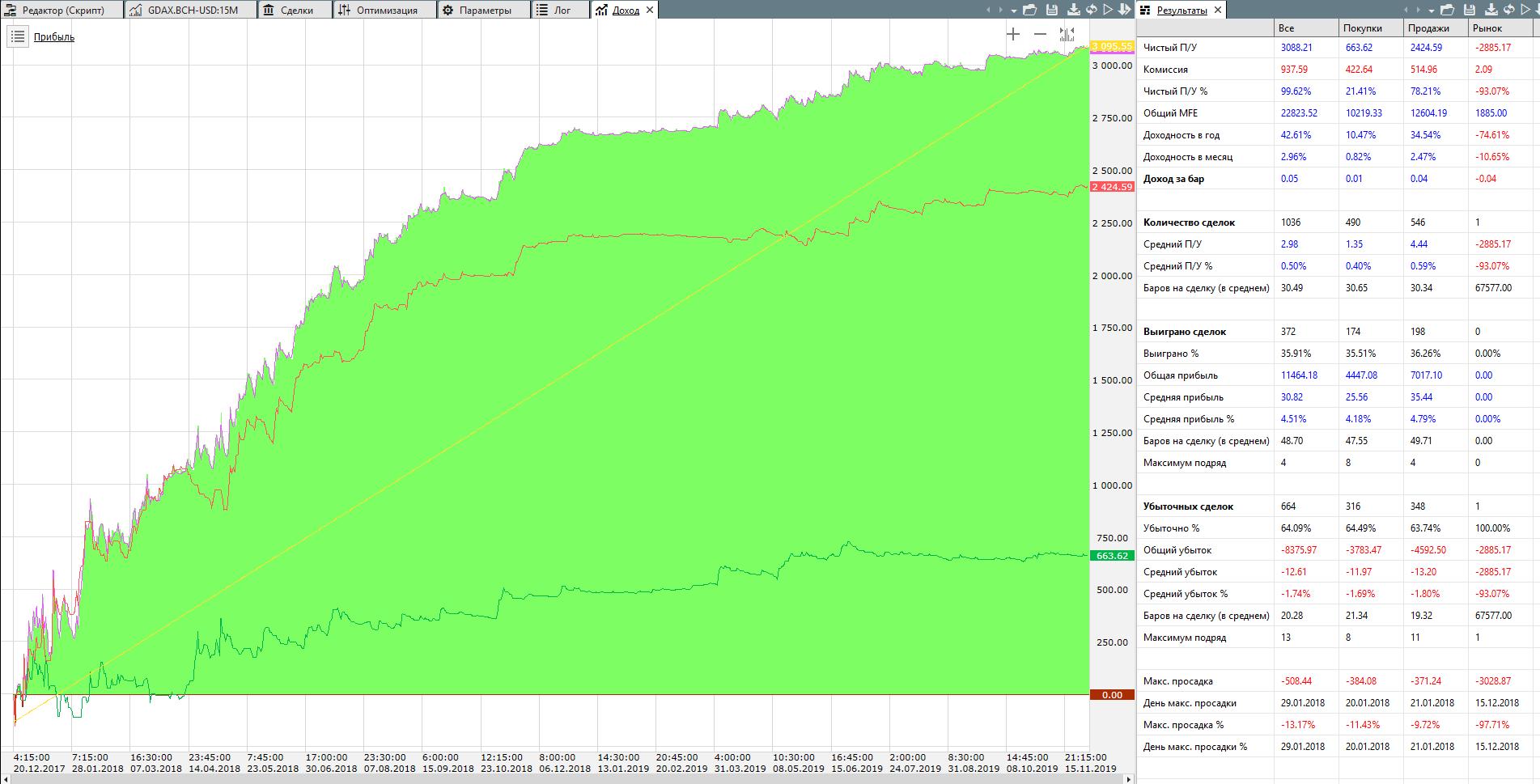 BCH-USD price channel - пробой ценового канала