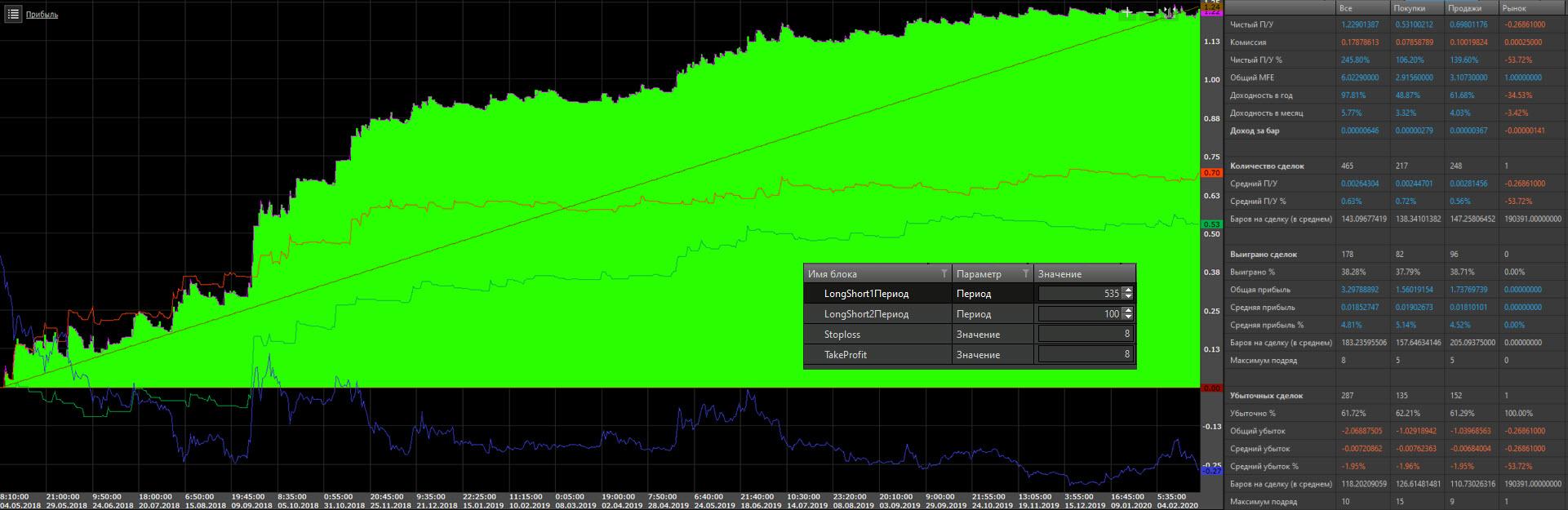 Оптимизация пробоя в XRPUSD