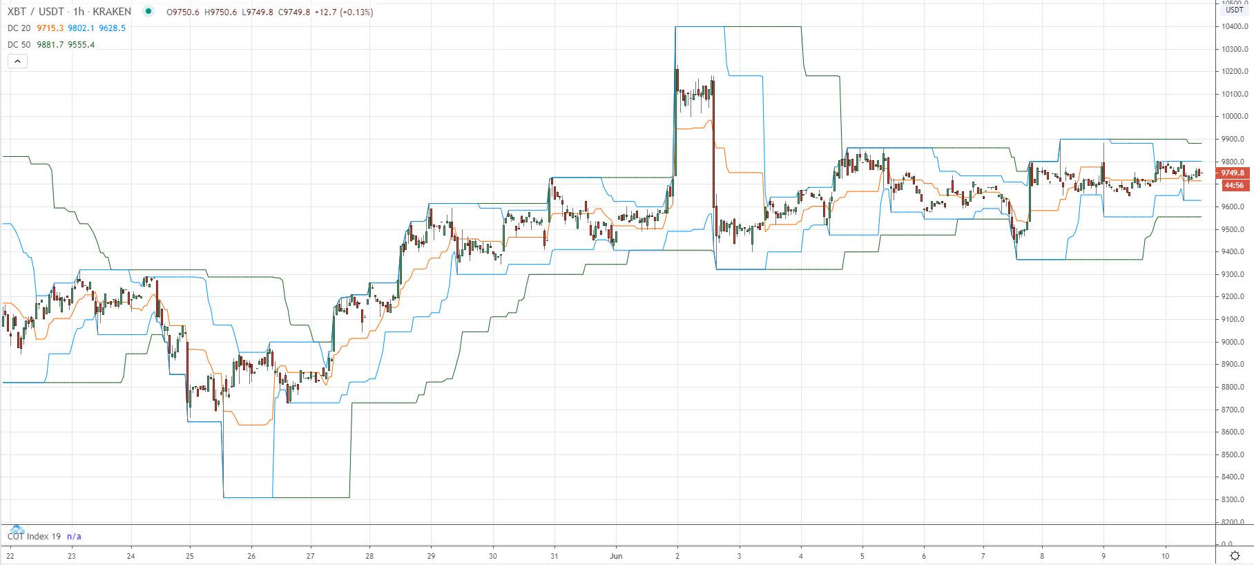 Второй вариант - Бесплатный трендовый бот для торговли пробоя канала для биржи Bitmex