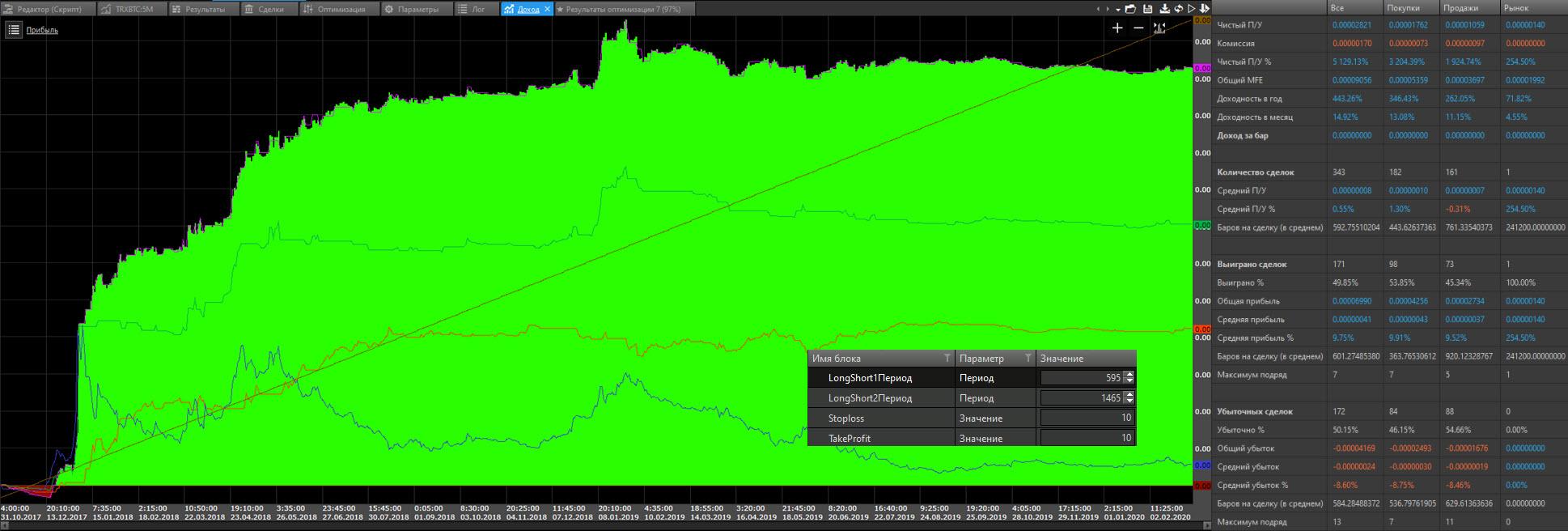 Price Channel TRX в BTC