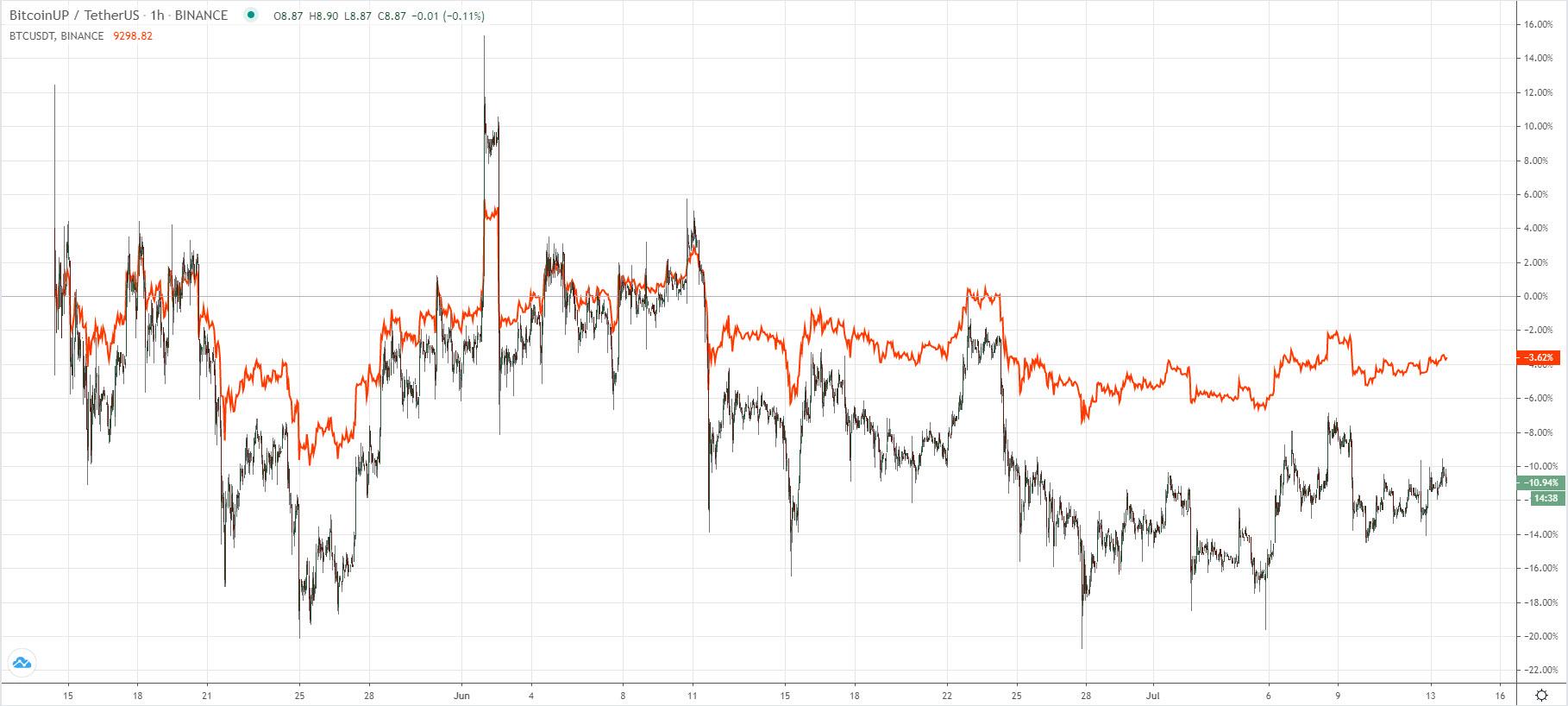 дисбаланс BTCUP/USDT + BTCDOWN/USDT