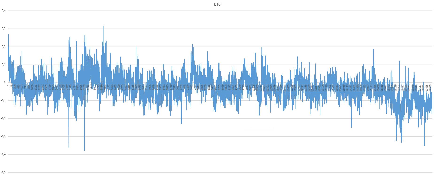 Расхождения в котировках между Binance и Bitmex (арбитраж)