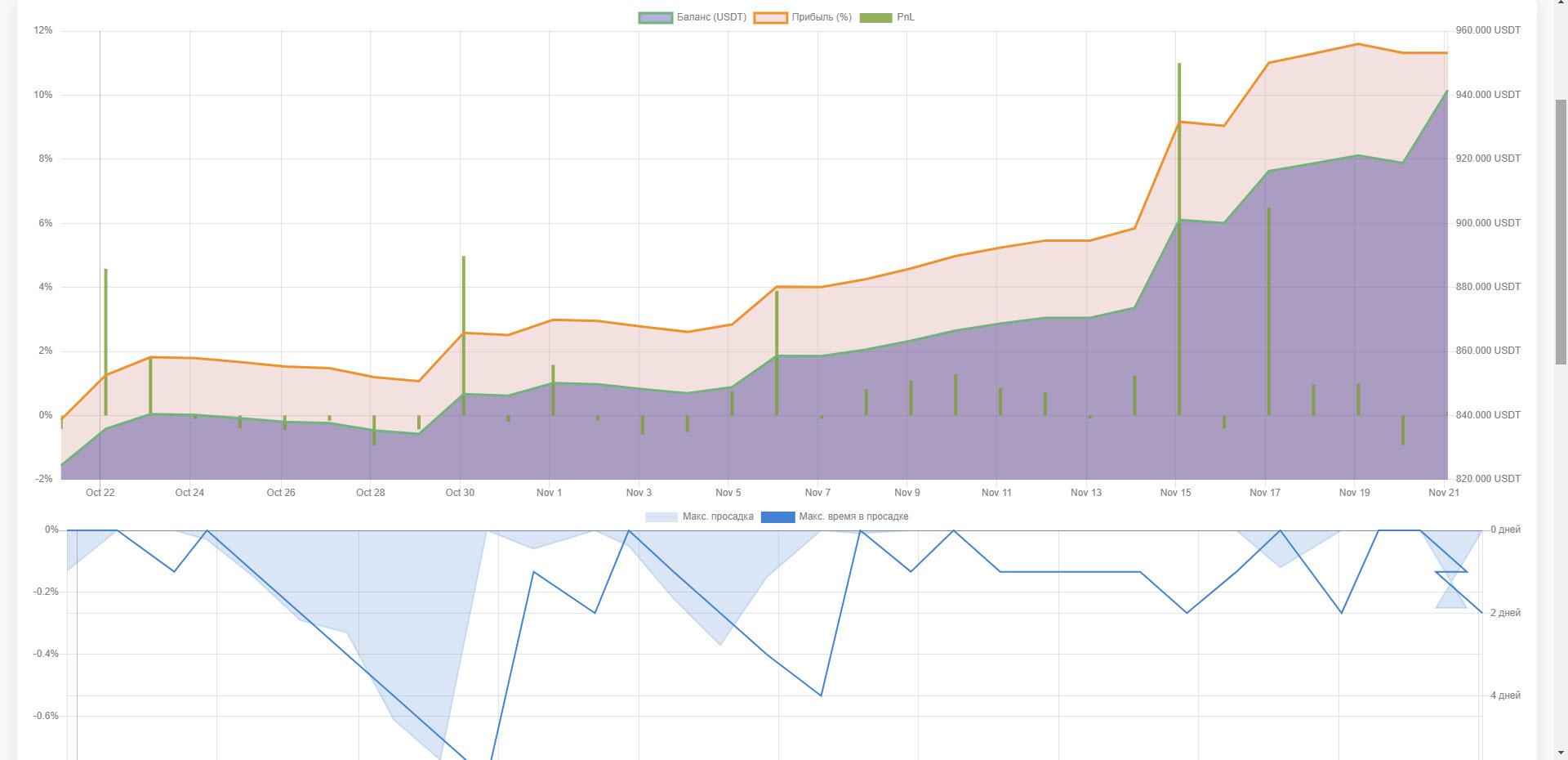Мониторинг счета на MyTrades.link