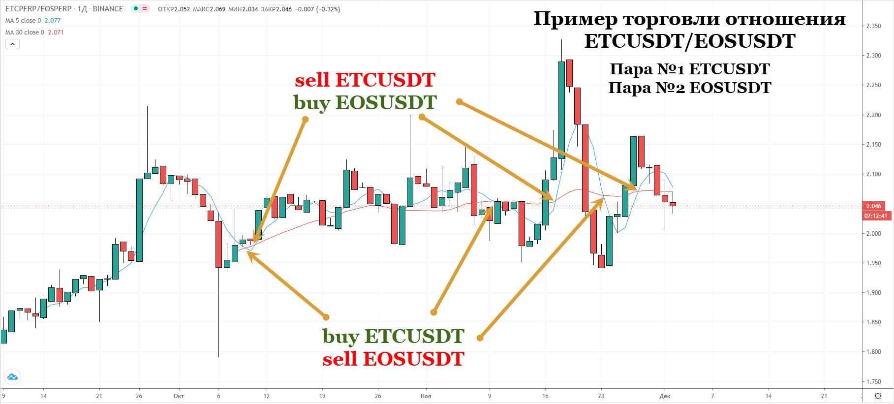 Парный трейдинг - рыночно-нейтральный бот, стратегия