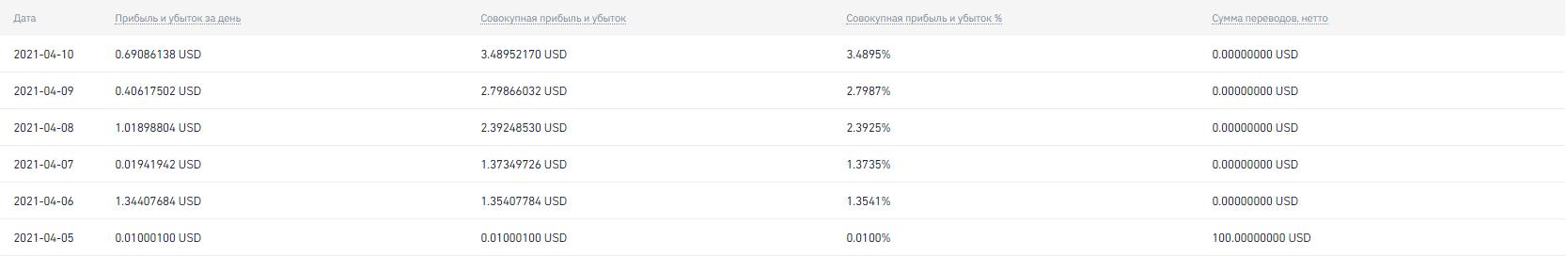Таблица прибыли BiaAsk стратегии за апрель 2021