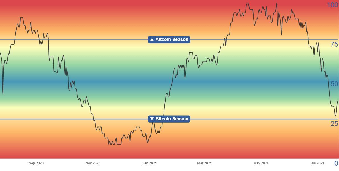 Предложения по настройкам для биржевых спекулянтов (FTX и Binance)