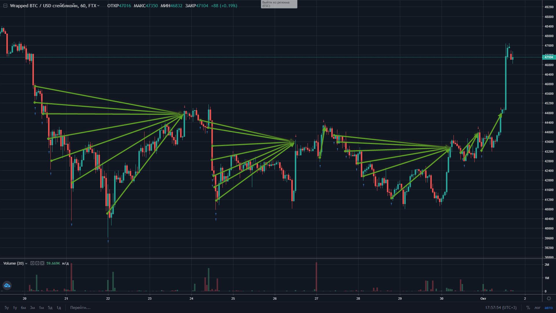 WBTC_USDT - crypto speculant FTX